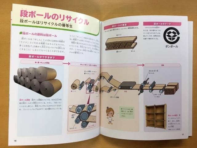 ダンボール家具製品の紹介「調べようごみと資源」